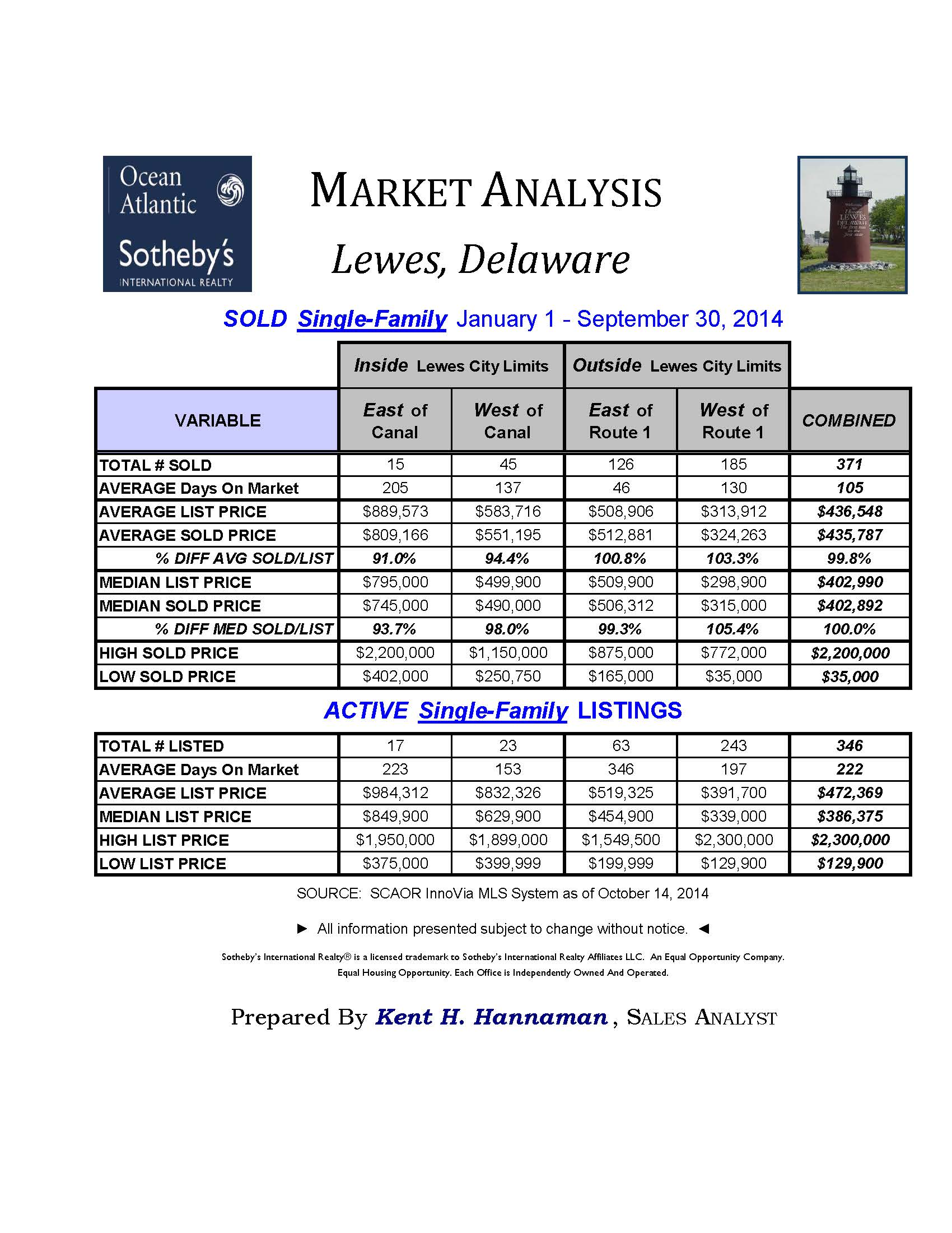 Ocean Atlantic Sotheby's Market Analysis - Single Family Home Sales data for Lewes, Delaware 2014