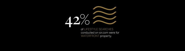 market statistic: 42% of lifestyle searches on SIR.com were for waterfront property